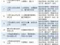 赣州市20家药企的重点品种将被监控